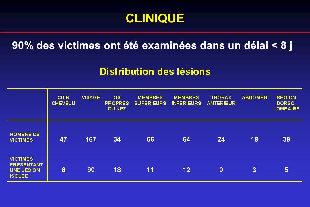 CLINIQUE 90% des victimes ont été examinées dans un délai < 8 j