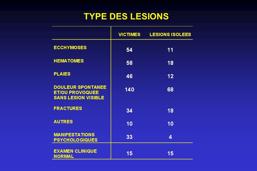 TYPE DES LESIONS