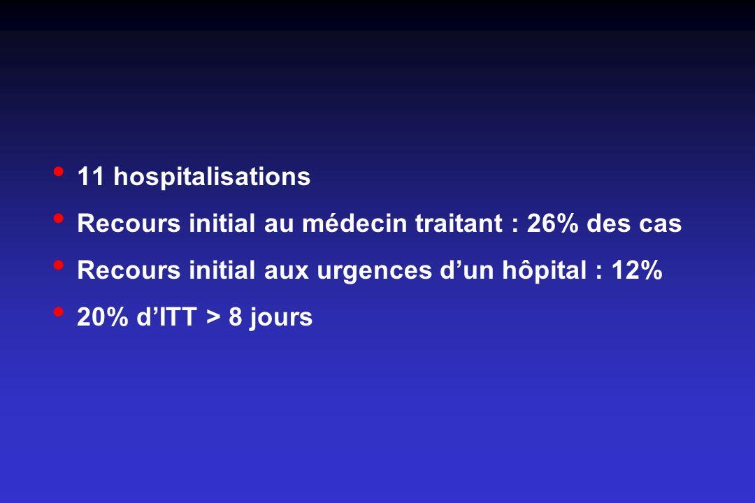 11 hospitalisations Recours initial au médecin traitant : 26% des cas Recours initial aux urgences dun hôpital : 12% 20% dITT > 8 jours
