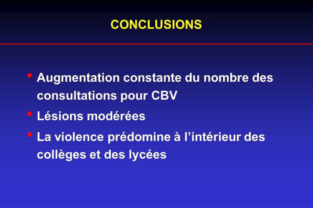 CONCLUSIONS Augmentation constante du nombre des consultations pour CBV Lésions modérées La violence prédomine à lintérieur des collèges et des lycées