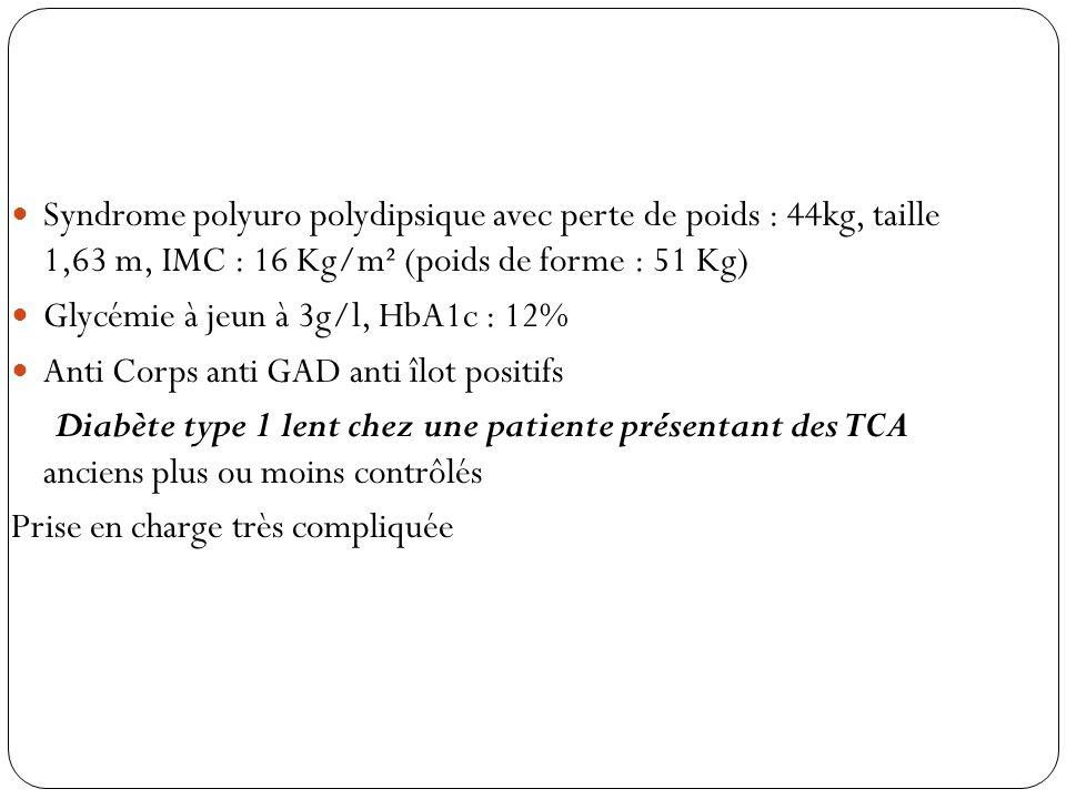 Syndrome polyuro polydipsique avec perte de poids : 44kg, taille 1,63 m, IMC : 16 Kg/m² (poids de forme : 51 Kg) Glycémie à jeun à 3g/l, HbA1c : 12% A