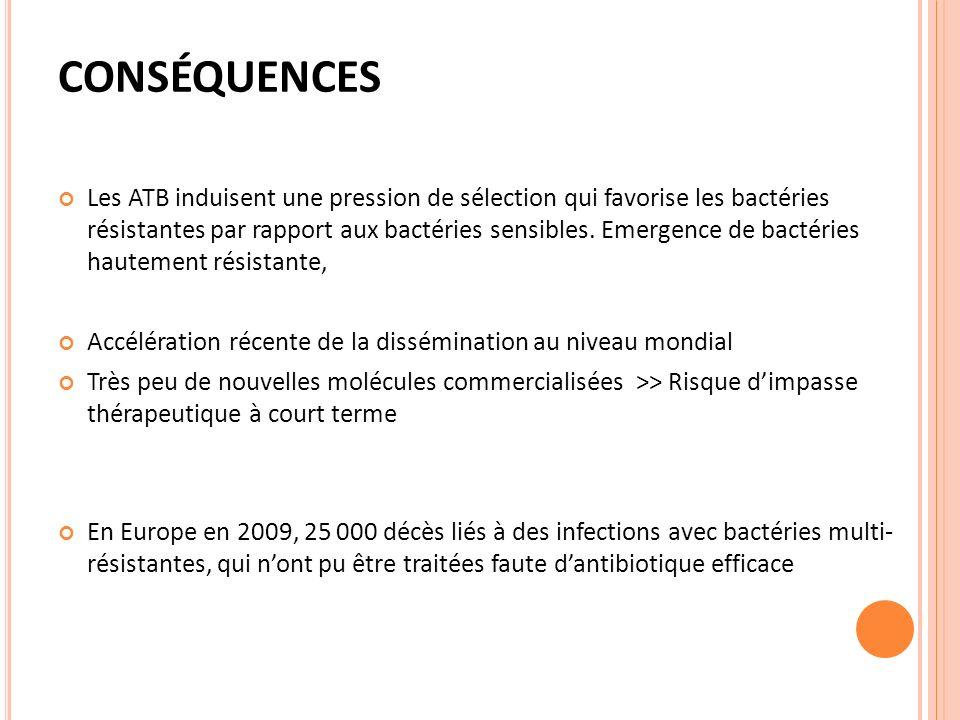 CONSÉQUENCES Les ATB induisent une pression de sélection qui favorise les bactéries résistantes par rapport aux bactéries sensibles. Emergence de bact