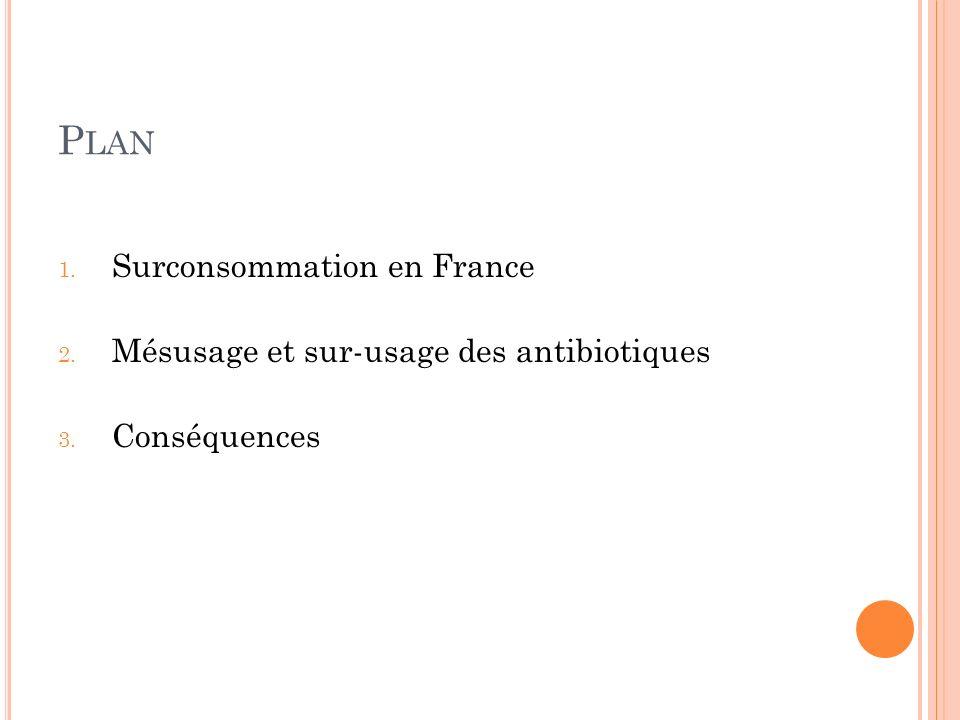 P LAN 1. Surconsommation en France 2. Mésusage et sur-usage des antibiotiques 3. Conséquences
