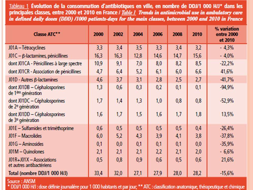MÉSUSAGE ET SUR-USAGES Traitements inadaptés: durée de traitement trop longue / courte, mauvaises posologies, mauvaises indications++ Rapport Afssaps 1998: lévolution des ventes dantibiotiques suit les mêmes tendances que celles de lincidence des syndromes grippaux