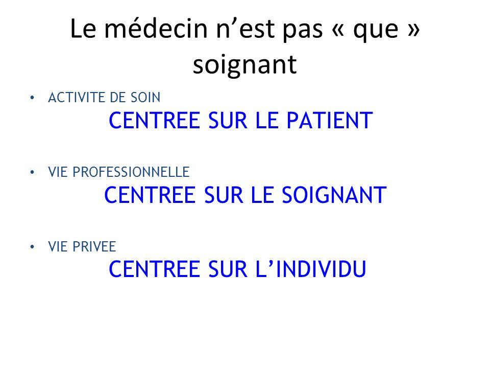 Le médecin nest pas « que » soignant ACTIVITE DE SOIN CENTREE SUR LE PATIENT VIE PROFESSIONNELLE CENTREE SUR LE SOIGNANT VIE PRIVEE CENTREE SUR LINDIV