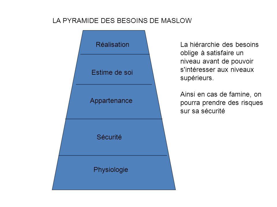 LA PYRAMIDE DES BESOINS DE MASLOW La hiérarchie des besoins oblige à satisfaire un niveau avant de pouvoir s'intéresser aux niveaux supérieurs. Ainsi