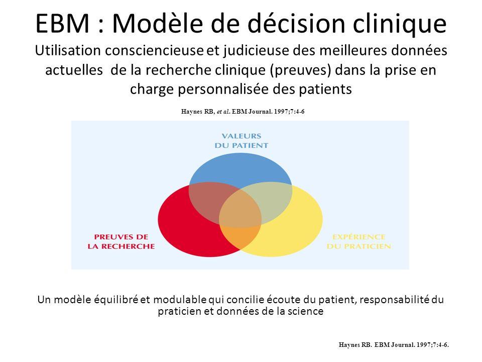 EBM : Modèle de décision clinique Utilisation consciencieuse et judicieuse des meilleures données actuelles de la recherche clinique (preuves) dans la