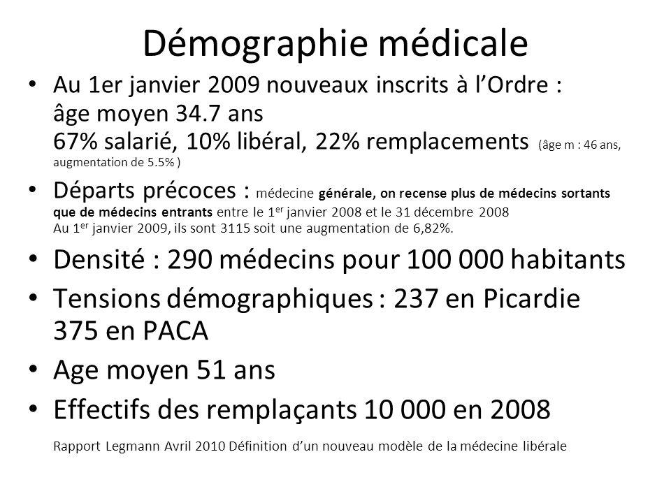 Démographie médicale Au 1er janvier 2009 nouveaux inscrits à lOrdre : âge moyen 34.7 ans 67% salarié, 10% libéral, 22% remplacements (âge m : 46 ans,