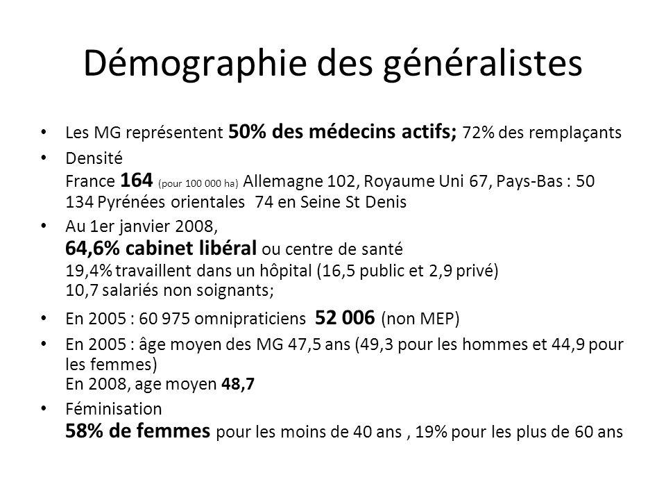 Démographie des généralistes Les MG représentent 50% des médecins actifs; 72% des remplaçants Densité France 164 (pour 100 000 ha) Allemagne 102, Roya