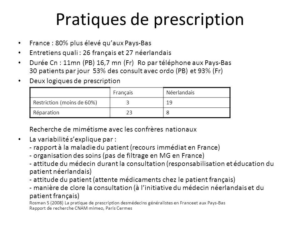 Pratiques de prescription France : 80% plus élevé quaux Pays-Bas Entretiens quali : 26 français et 27 néerlandais Durée Cn : 11mn (PB) 16,7 mn (Fr) Ro