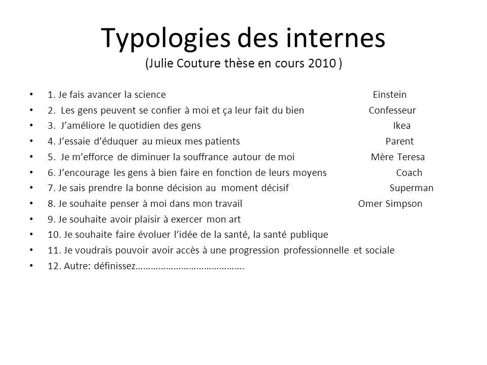 Typologies des internes (Julie Couture thèse en cours 2010 ) 1. Je fais avancer la science Einstein 2. Les gens peuvent se confier à moi et ça leur fa