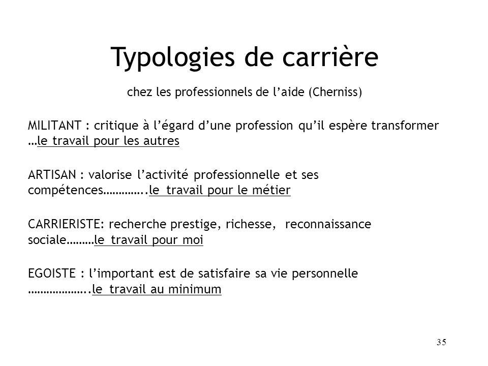 35 Typologies de carrière chez les professionnels de laide (Cherniss) MILITANT : critique à légard dune profession quil espère transformer …le travail