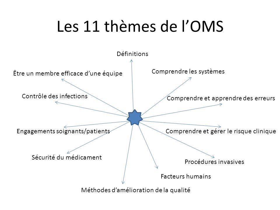 Les 11 thèmes de lOMS Définitions Facteurs humains Procédures invasives Contrôle des infections Engagements soignants/patients Méthodes damélioration