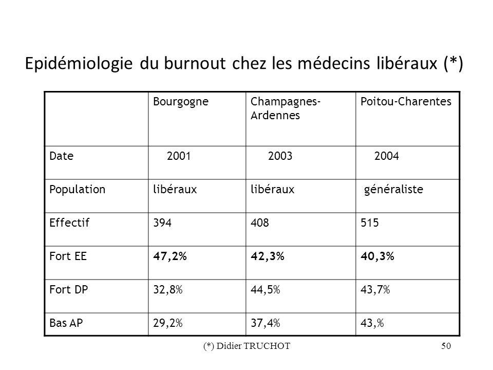 (*) Didier TRUCHOT50 Epidémiologie du burnout chez les médecins libéraux (*) BourgogneChampagnes- Ardennes Poitou-Charentes Date 2001 2003 2004 Popula