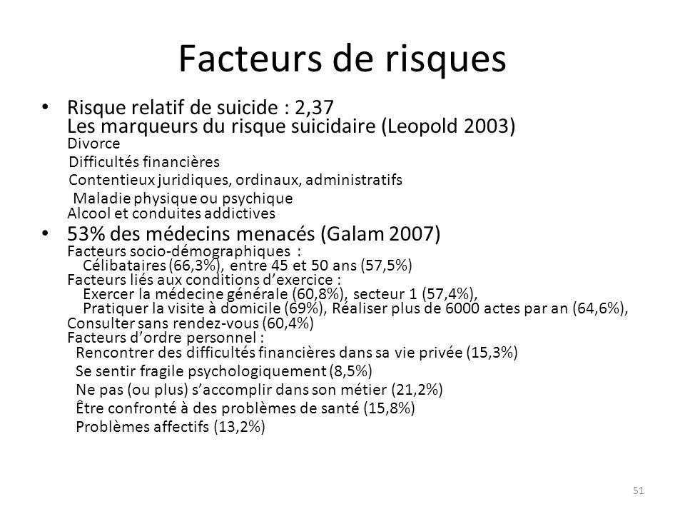 Facteurs de risques Risque relatif de suicide : 2,37 Les marqueurs du risque suicidaire (Leopold 2003) Divorce Difficultés financières Contentieux jur