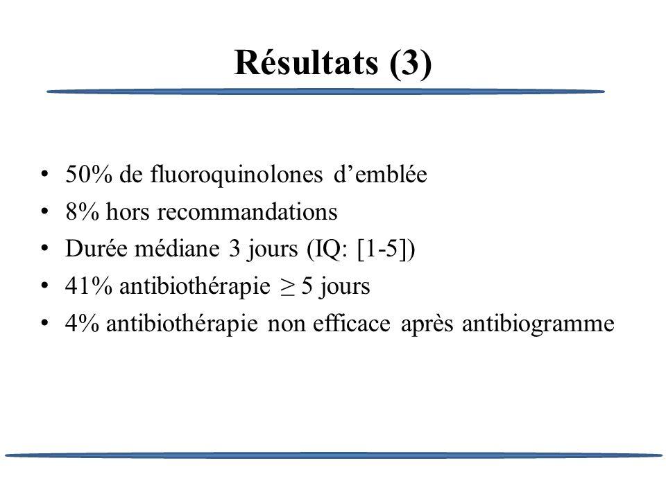 Résultats (3) 50% de fluoroquinolones demblée 8% hors recommandations Durée médiane 3 jours (IQ: [1-5]) 41% antibiothérapie 5 jours 4% antibiothérapie