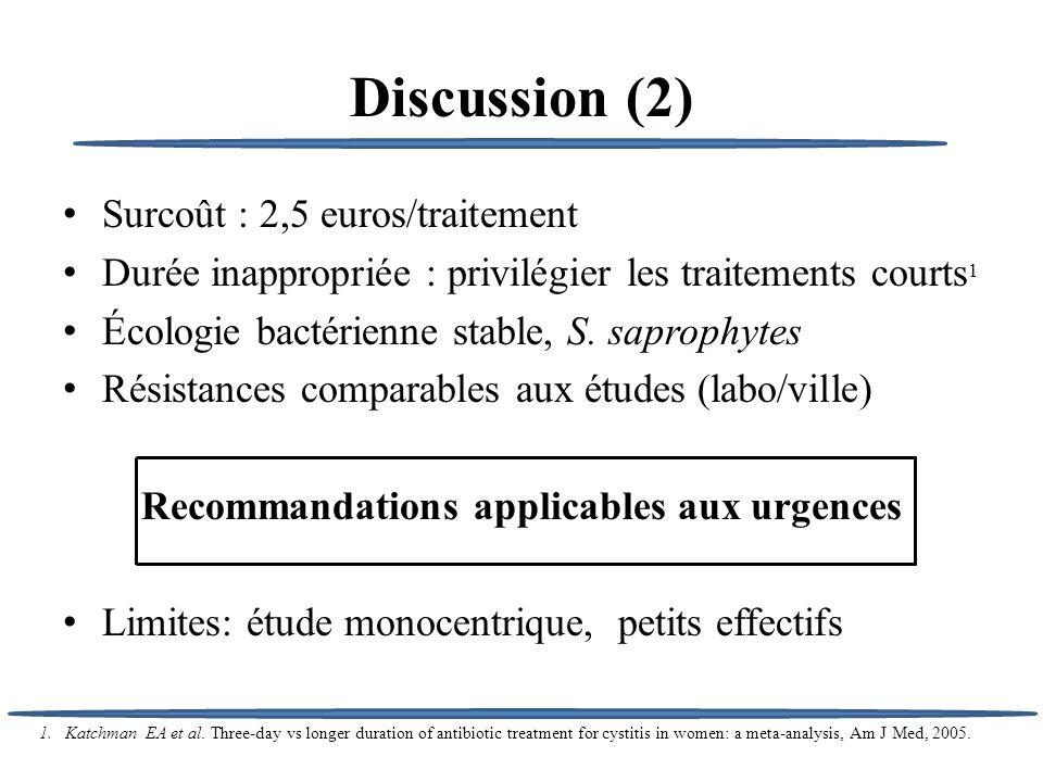 Discussion (2) Surcoût : 2,5 euros/traitement Durée inappropriée : privilégier les traitements courts 1 Écologie bactérienne stable, S. saprophytes Ré