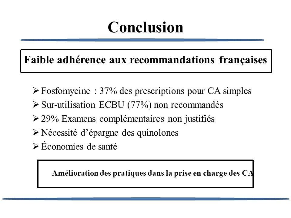 Conclusion Faible adhérence aux recommandations françaises Fosfomycine : 37% des prescriptions pour CA simples Sur-utilisation ECBU (77%) non recomman