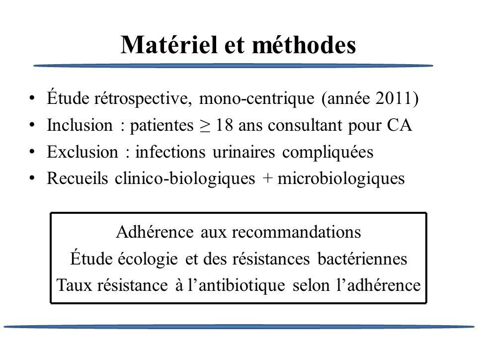 Matériel et méthodes Étude rétrospective, mono-centrique (année 2011) Inclusion : patientes 18 ans consultant pour CA Exclusion : infections urinaires