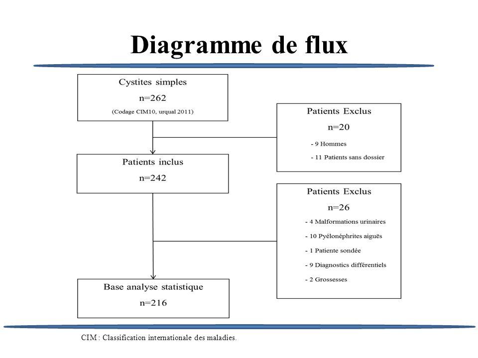 Diagramme de flux CIM : Classification internationale des maladies.