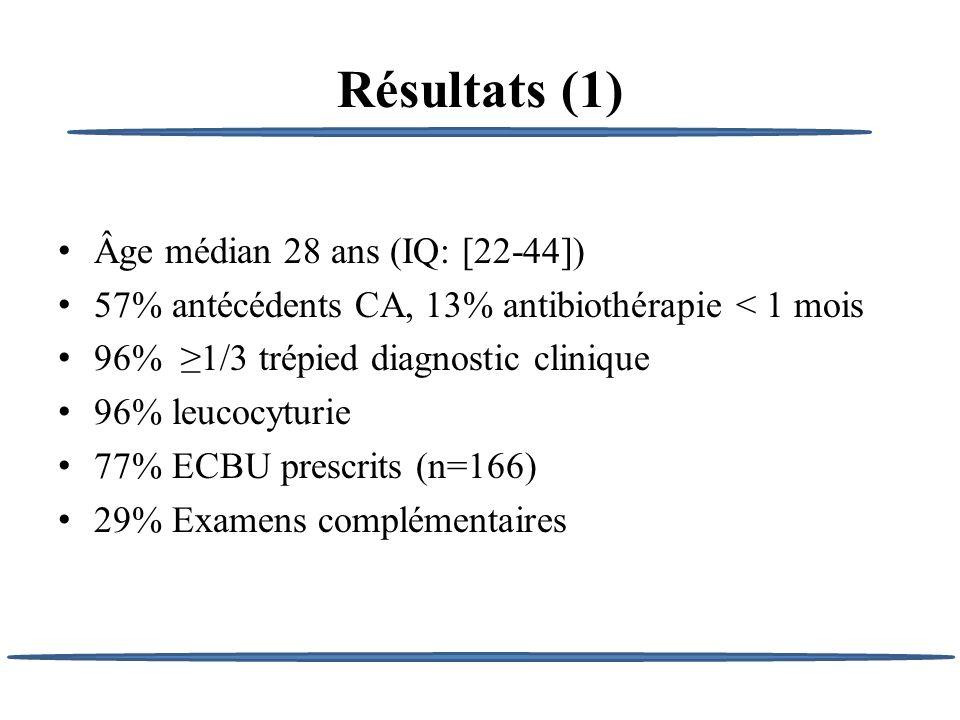 Résultats (1) Âge médian 28 ans (IQ: [22-44]) 57% antécédents CA, 13% antibiothérapie < 1 mois 96% 1/3 trépied diagnostic clinique 96% leucocyturie 77