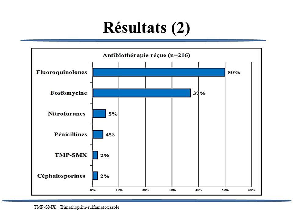 Résultats (3) 50% de fluoroquinolones demblée 8% hors recommandations Durée médiane 3 jours (IQ: [1-5]) 41% antibiothérapie 5 jours 4% antibiothérapie non efficace après antibiogramme