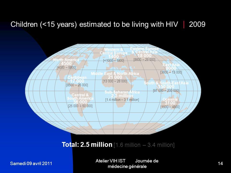 Samedi 09 avril 2011 Atelier VIH IST Journée de médecine générale 14 Western & Central Europe 1400 [<1000 – 1800] Middle East & North Africa 21 000 [1