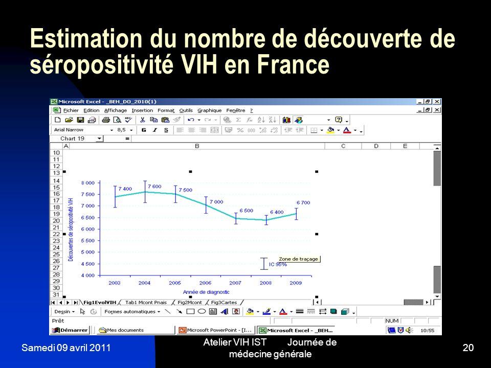 Samedi 09 avril 2011 Atelier VIH IST Journée de médecine générale 20 Estimation du nombre de découverte de séropositivité VIH en France