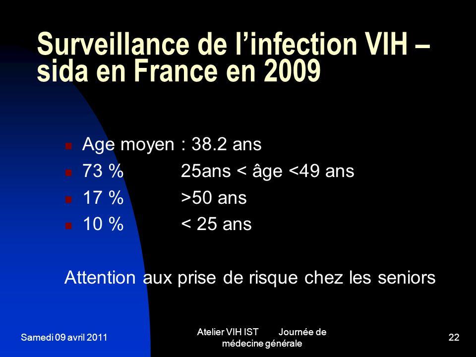 Samedi 09 avril 2011 Atelier VIH IST Journée de médecine générale 22 Surveillance de linfection VIH – sida en France en 2009 Age moyen : 38.2 ans 73 %