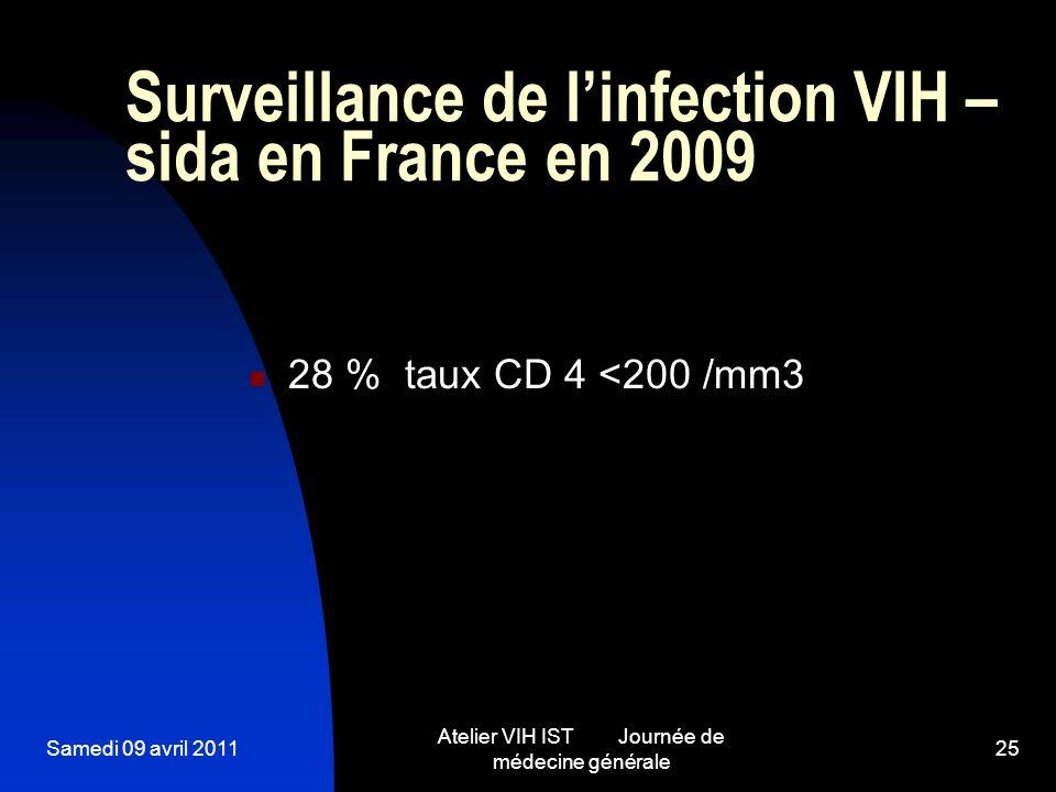 Samedi 09 avril 2011 Atelier VIH IST Journée de médecine générale 25 Surveillance de linfection VIH – sida en France en 2009 28 % taux CD 4 <200 /mm3