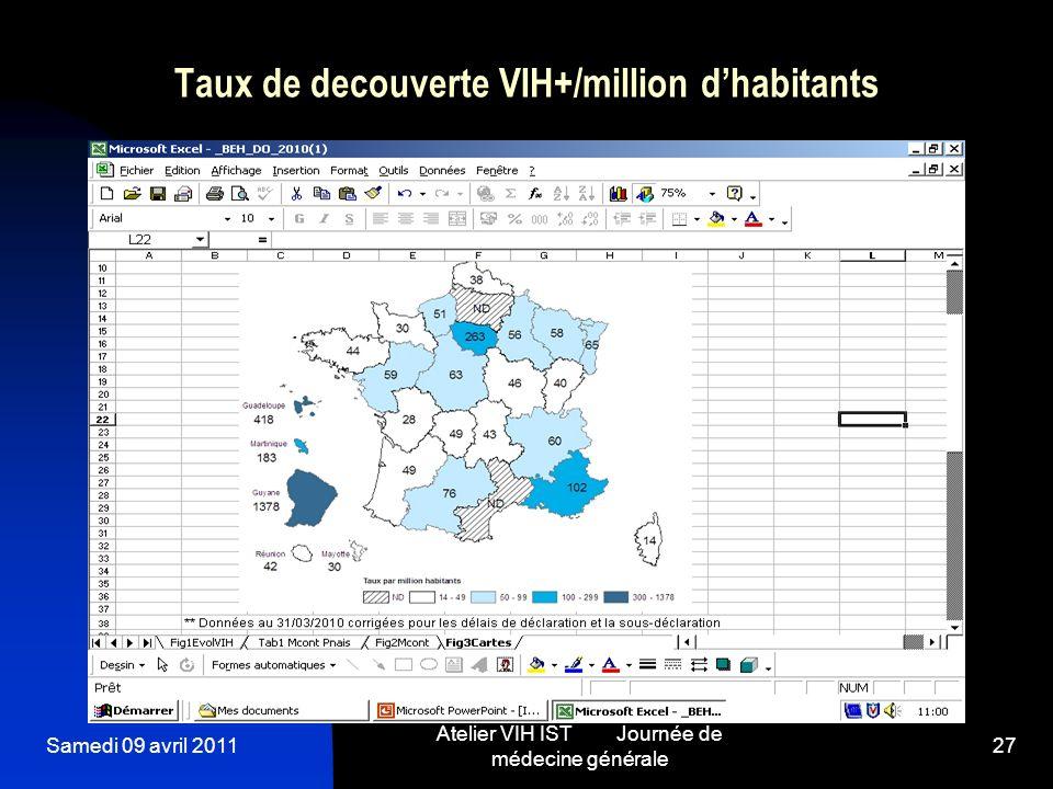 Samedi 09 avril 2011 Atelier VIH IST Journée de médecine générale 27 Taux de decouverte VIH+/million dhabitants