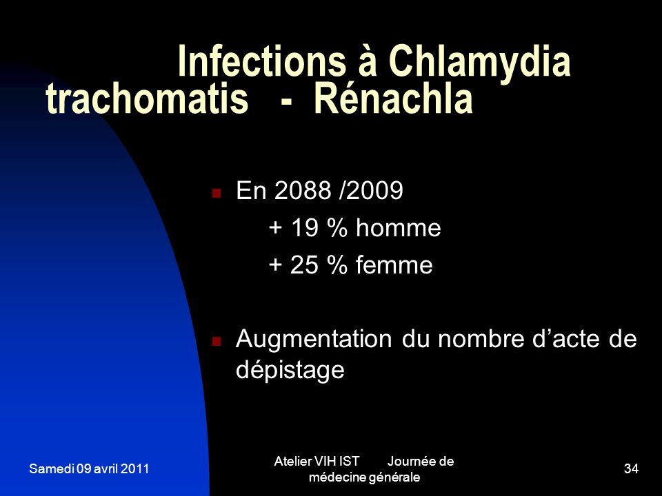 Samedi 09 avril 2011 Atelier VIH IST Journée de médecine générale 34 Infections à Chlamydia trachomatis - Rénachla En 2088 /2009 + 19 % homme + 25 % f