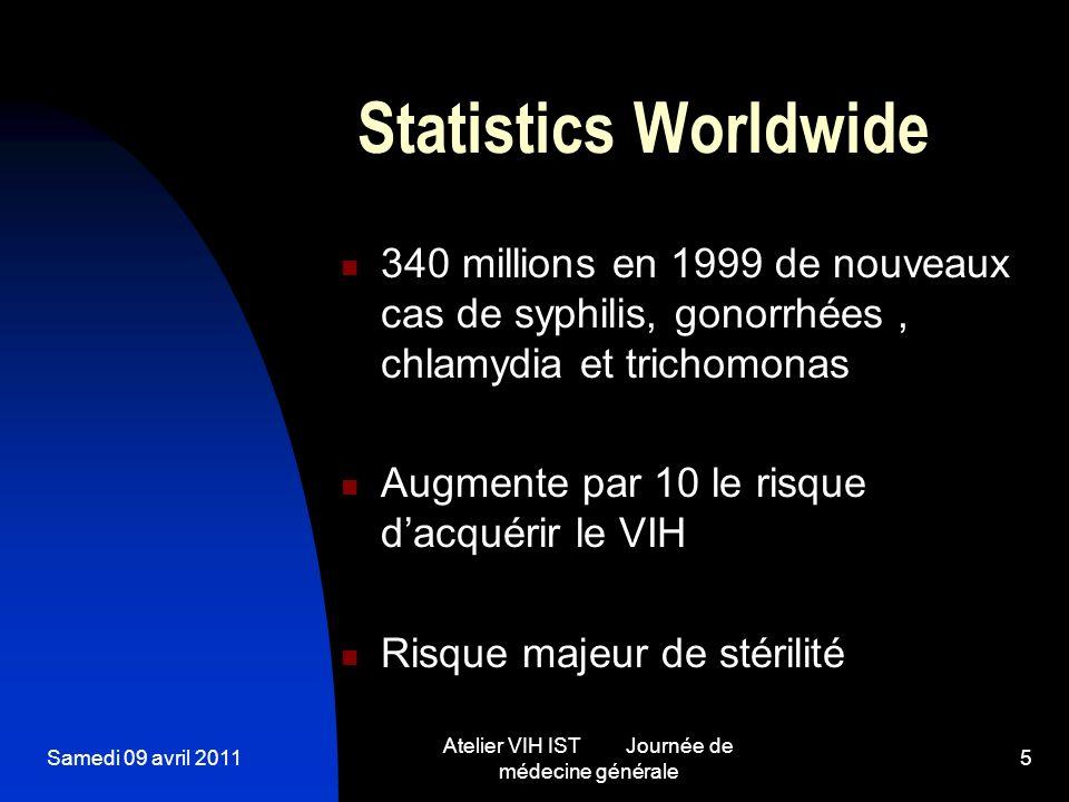 Samedi 09 avril 2011 Atelier VIH IST Journée de médecine générale 5 Statistics Worldwide 340 millions en 1999 de nouveaux cas de syphilis, gonorrhées,