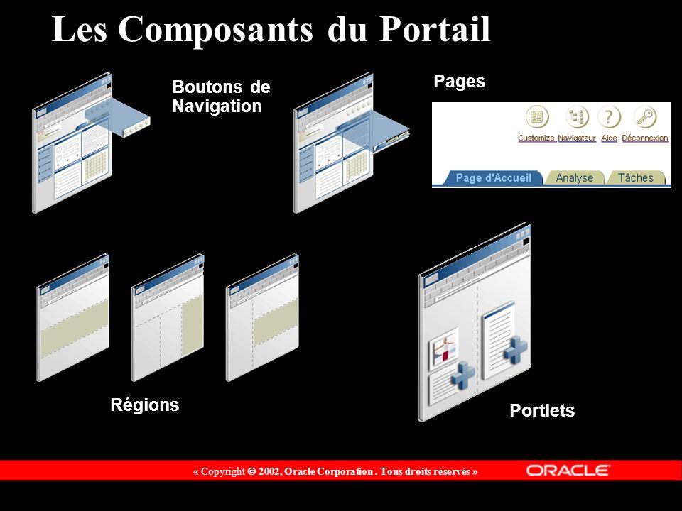 « Copyright 2002, Oracle Corporation. Tous droits réservés » Les Composants du Portail Régions Pages Boutons de Navigation Portlets