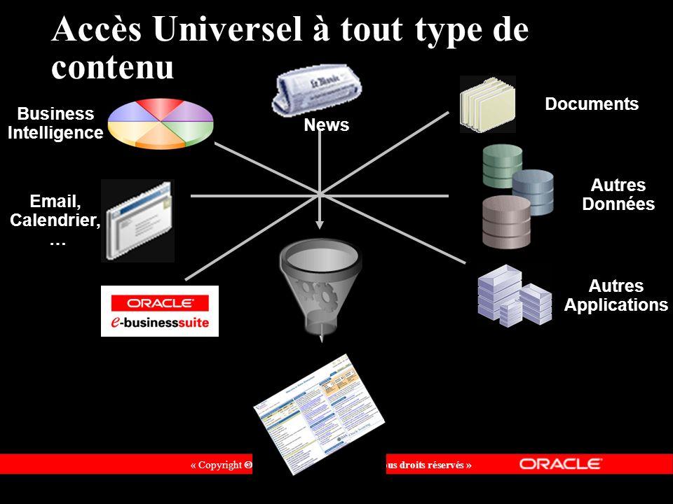 « Copyright 2002, Oracle Corporation. Tous droits réservés » Accès Universel à tout type de contenu Business Intelligence Email, Calendrier, … Documen