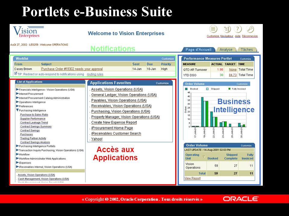 « Copyright 2002, Oracle Corporation. Tous droits réservés » Portlets e-Business Suite Accès aux Applications Notifications Business Intelligence