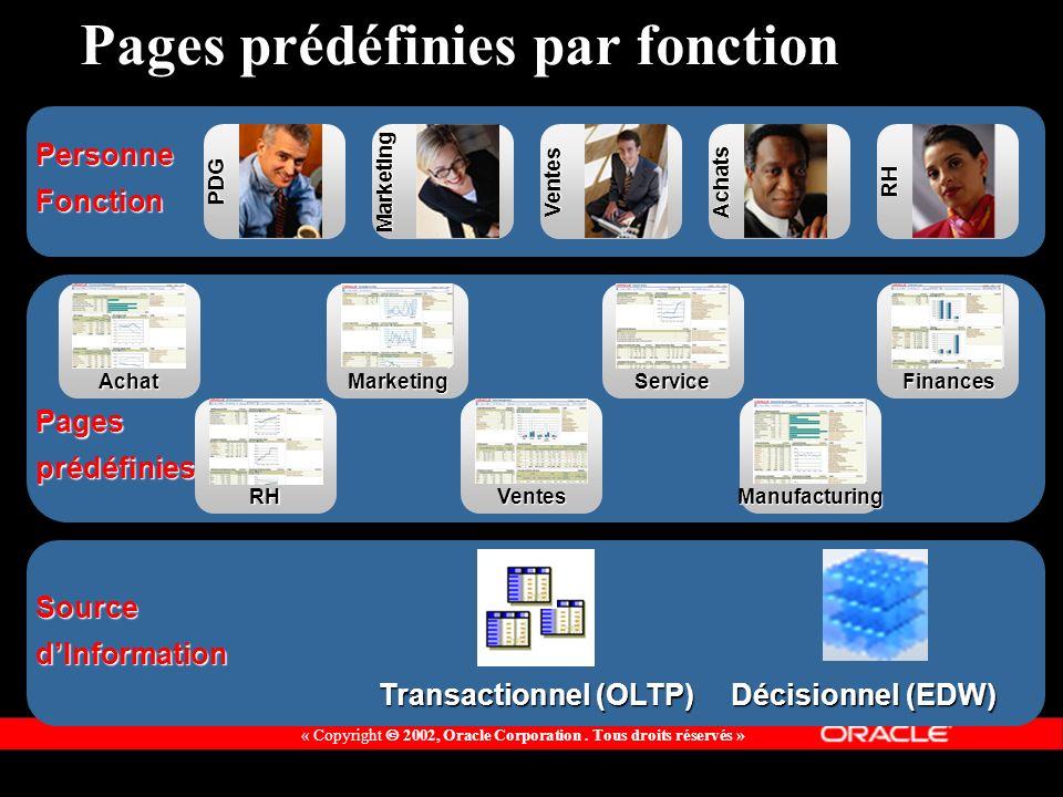 « Copyright 2002, Oracle Corporation. Tous droits réservés » PDG Transactionnel (OLTP) Décisionnel (EDW) SourcedInformation Pagesprédéfinies PersonneF