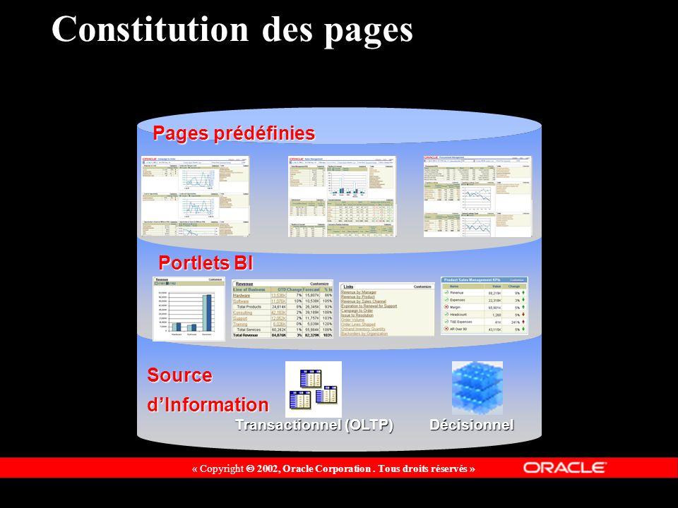 « Copyright 2002, Oracle Corporation. Tous droits réservés » Constitution des pages Transactionnel (OLTP) Décisionnel Portlets BI SourcedInformation P