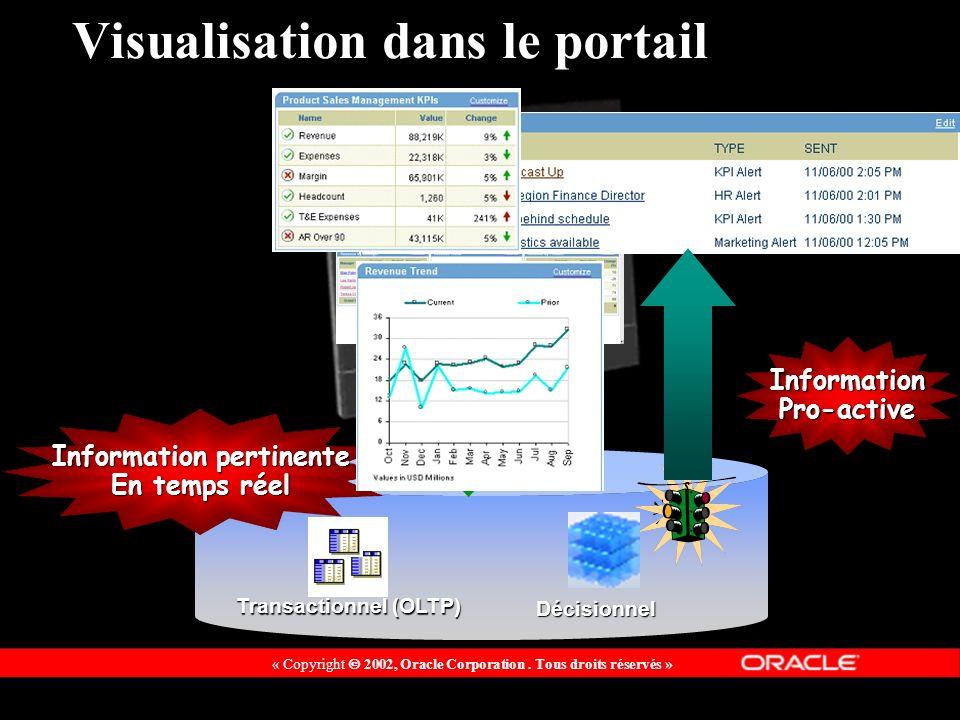 « Copyright 2002, Oracle Corporation. Tous droits réservés » Visualisation dans le portail Information pertinente En temps réel InformationPro-active