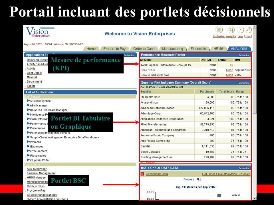 « Copyright 2002, Oracle Corporation. Tous droits réservés » Portail incluant des portlets décisionnels Mesure de performance (KPI) Portlet BI Tabulai