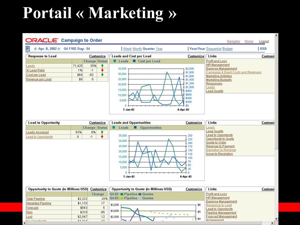 « Copyright 2002, Oracle Corporation. Tous droits réservés » Portail « Marketing »