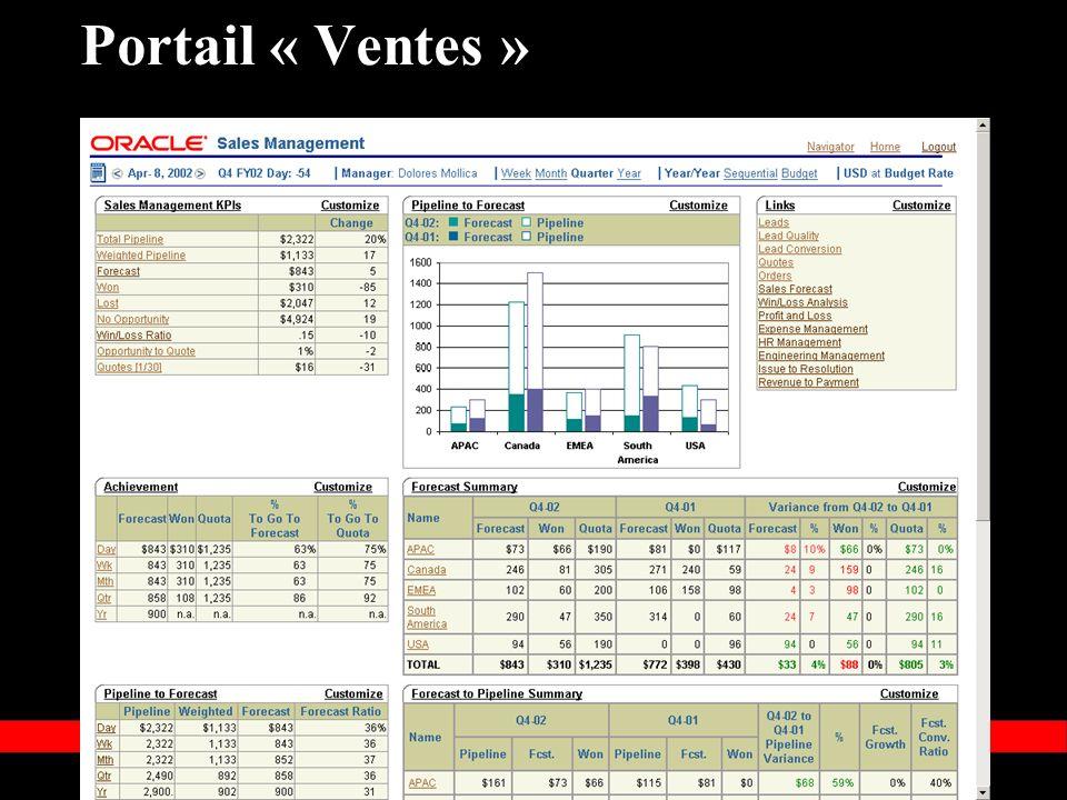 « Copyright 2002, Oracle Corporation. Tous droits réservés » Portail « Ventes »