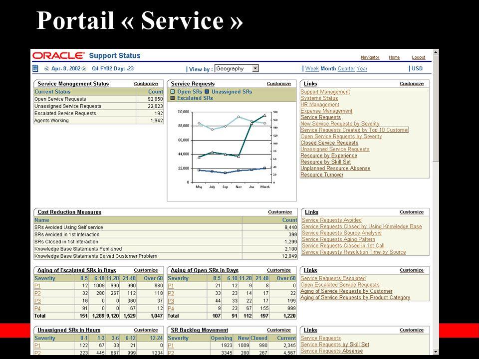 « Copyright 2002, Oracle Corporation. Tous droits réservés » Portail « Service »