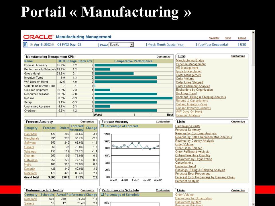 « Copyright 2002, Oracle Corporation. Tous droits réservés » Portail « Manufacturing »