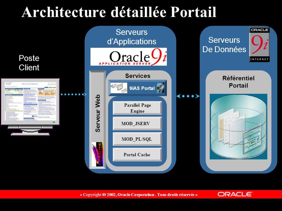 « Copyright 2002, Oracle Corporation. Tous droits réservés » Serveurs De Données Architecture détaillée Portail Poste Client Serveurs dApplications Se