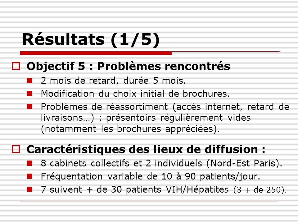 Résultats (1/5) Objectif 5 : Problèmes rencontrés 2 mois de retard, durée 5 mois. Modification du choix initial de brochures. Problèmes de réassortime