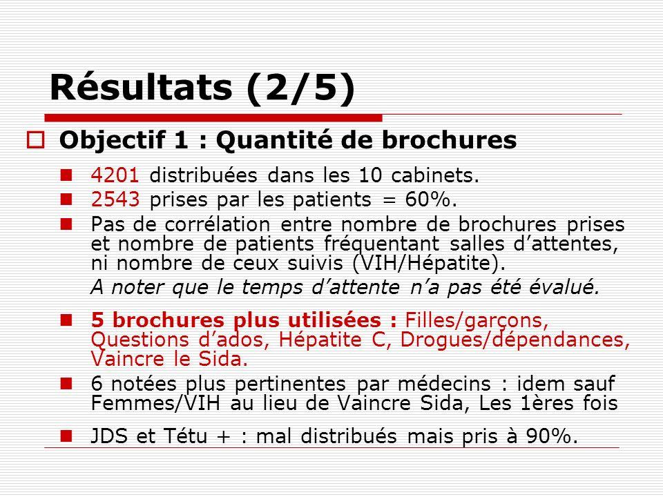 Résultats (2/5) Objectif 1 : Quantité de brochures 4201 distribuées dans les 10 cabinets. 2543 prises par les patients = 60%. Pas de corrélation entre