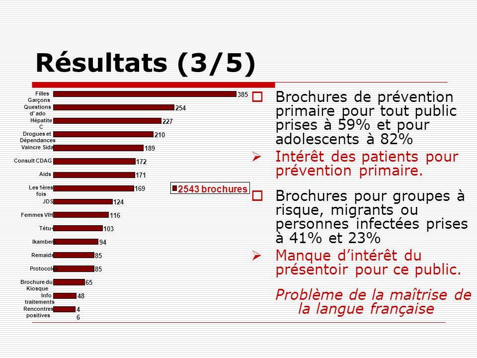 Résultats (3/5) Brochures de prévention primaire pour tout public prises à 59% et pour adolescents à 82% Intérêt des patients pour prévention primaire