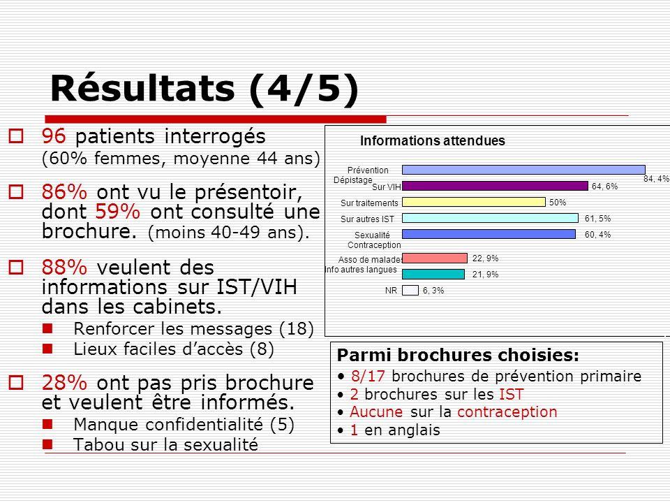 Résultats (4/5) 96 patients interrogés (60% femmes, moyenne 44 ans) 86% ont vu le présentoir, dont 59% ont consulté une brochure. (moins 40-49 ans). 8