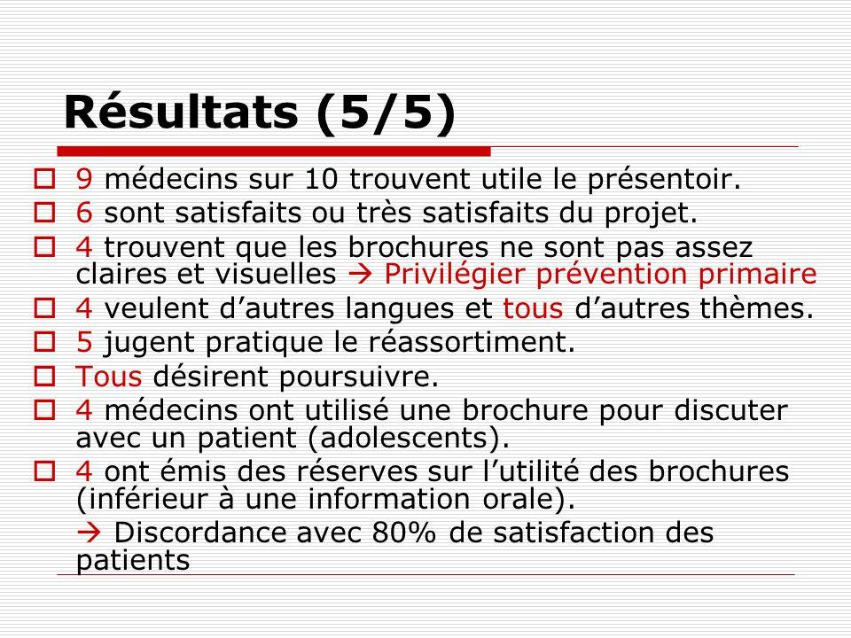 Résultats (5/5) 9 médecins sur 10 trouvent utile le présentoir. 6 sont satisfaits ou très satisfaits du projet. 4 trouvent que les brochures ne sont p